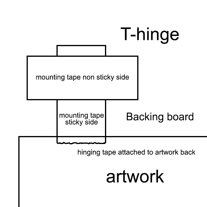 Conservation mounting, protection for your artwork | UK Picture ...