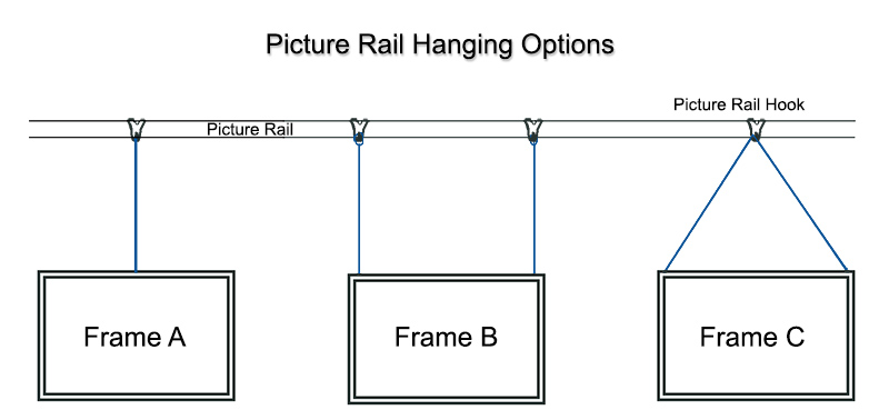 How To Hang A Picture Frame From A Picture Rail | UK Picture Framing ...